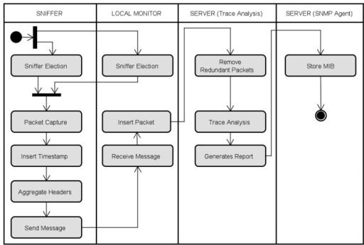 Uml activity diagram of the epmost open i uml activity diagram of the epmost ccuart Gallery