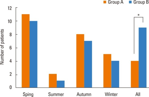 Number of patients with severe allergic rhinitis symptoms during the season (*P<0.05).