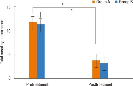 Comparison of total nasal symptom scores pre- and post-treatment between Groups A and B (*P<0.05).