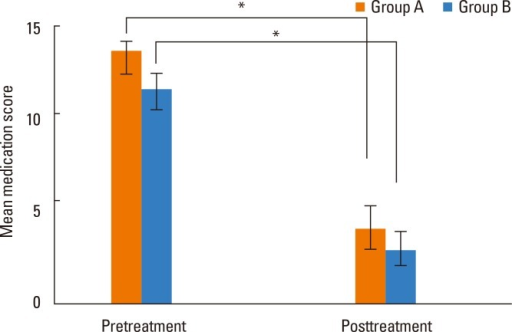 Comparison of mean medication scores pre- and post-treatment between groups A and B (*P<0.05).