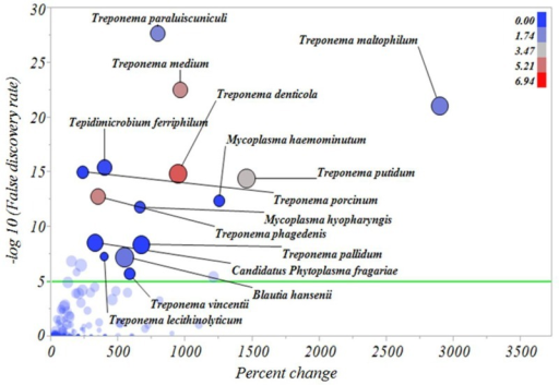 Percentage increase of bacterial types from inactive digital dermatitis lesions to active digital dermatitis lesions.The Y axis represents the robust LogWorth of the false discovery rate and the X axis represents the percentage increase in relative abundance when comparing inactive digital dermatitis lesions to active digital dermatitis lesions. The sizes of the circles represent the effect size and the colors represent the relative abundance of each individual bacterial type in active digital dermatitis lesions (color legend upper right corner). Green line represents P < 0.00005.