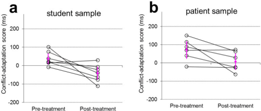 Conflict-adaptation scores in reaction time for individual subjects from the convenience sample (a) and the OCD patient sample (b) before and after the dummy treatment.Error bars indicate means ± 2 standard errors across subjects.