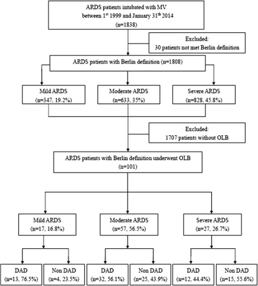 Flow Chart Of Study Patients Ards Acute Respiratory Di Open I