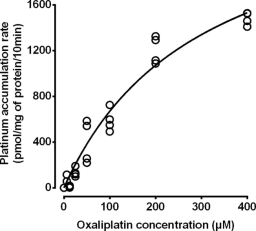 Kinetic analysis of MRP2-mediated active transport of oxaliplatin-derived platinum.Rates of ATP-dependent platinum accumulation in MRP2-expressing membrane vesicles were derived, plotted against oxaliplatin exposure concentration and fitted to a non-linear model. Symbols represent individual values pooled from two independent experiments. The line represents a nonlinear Michaelis-Menten regression fit (r2 = 0.954) with a Vmax of 2680 pmol Pt/mg protein/10 min (95%CI, 2010 to 3360 pmol Pt/mg protein/10 min) and a Km of 301 μM (95% CI, 163 to 438 μM).