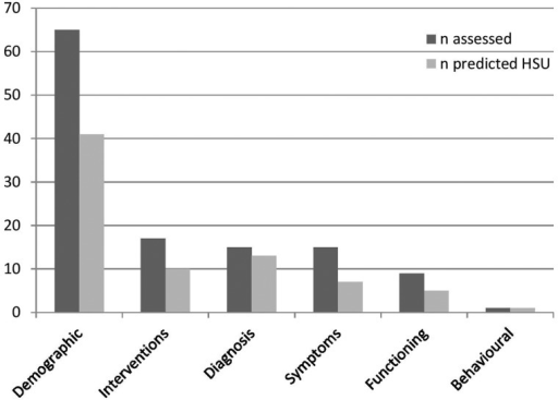 Frequency of HSU prediction by variable category. HSU, health service utilisation; frequencies were obtained by counting some studies various times for one variable category; for interventions, the count concerned the prediction of decreased HSU.
