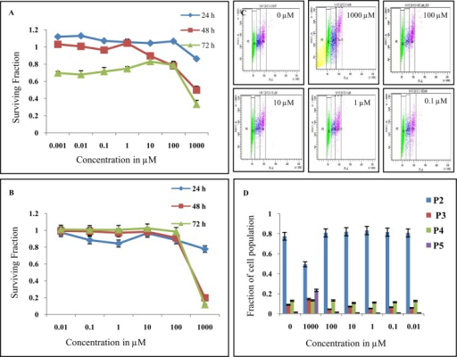 In vitro cytotoxic evaluation of DT(GSHMe)2 A&B) Data is plotted for surviving fraction versus concentration for different intervals.A) Represents MTT and B) represents SRB assay showing similar trend in the surviving fraction. C&D) Cells treated with different concentrations of DT(GSHMe)2 analyzed for cell cycle by flow cytometry. C) Gated population P2, P3, P4, P5 representing cells in G1/G0, S, G2/M and apoptotic cells respectively. B) Bar graph depicting fraction of cells in different phases (P2, P3, P4, P5) of cell cycle.