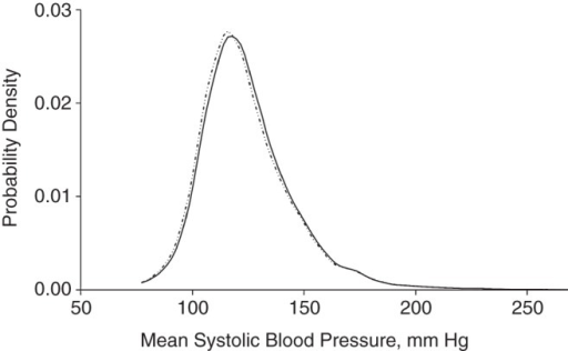 Counterfactual analysis of age-adjusted distributions of blood pressure in the US National Health and Nutrition Examination Survey, 2003–2010 (17). Counterfactual analysis involves comparing the density of systolic blood pressure for black participants (solid line) with the counterfactual case in which the systolic blood pressure distribution in black participants is reweighted to reflect what it would appear if they had the same body mass index distribution as did white participants (dotted-dashed line). The y-axis refers to the probability density at each point along the distribution. As shown, the blood pressure distribution is shifted slightly to the left (lower systolic blood pressures) if the distribution in black participants is reweighted to reflect the body mass index distribution of white participants with all else being held equal.