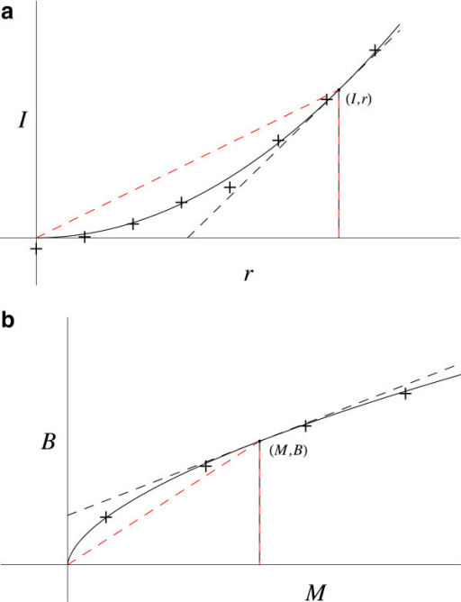 Two power law functions. a. Light intensity as a function of iris radius. The red dashed line gives the coordinates slope (I / r). The black dashed line gives the slope at this point (dI / dr). b. Basal metabolic rate versus organism mass. The red dashed line gives the coordinates slope (B / M). The black dashed line gives the slope at this point (dB / dM).