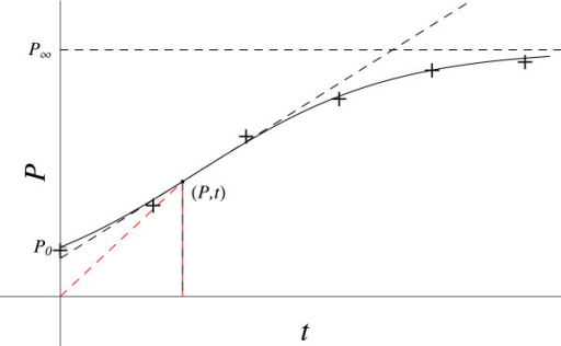 Logistic growth. The red dashed line gives the coordinates slope (P / t). The black dashed line gives the slope at this point (dP / dt).