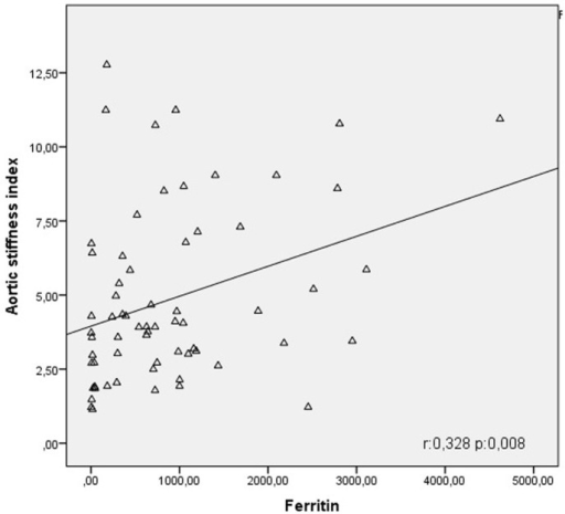 Correlation curve between aortic stiffness index and ferritin.