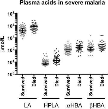 Plasma concentrations of organic acids in severe malaria, stratified by disease outcome. Comparisons are drawn between patients who survived to discharge (n=99) and those who died (n=39). For all four acids, plasma concentrations were significantly higher among patients who later died, by unpaired t test of log-transformed concentrations (P<0.001 for LA, HPLA and β-HBA; P=0.001 for α-HBA). Error bars represent medians and interquartile ranges. Abbreviations: LA lactic acid, HPLA hydroxyphenyllactic acid, α-HBA α-hydroxybutyric acid, β-HBA β-hydroxybutyric acid