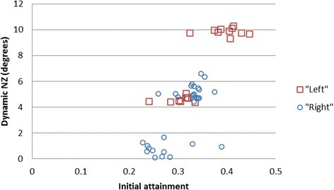 Scatter plot of dynamic NZ (degrees) against initial attainment for left and right lateral flexion
