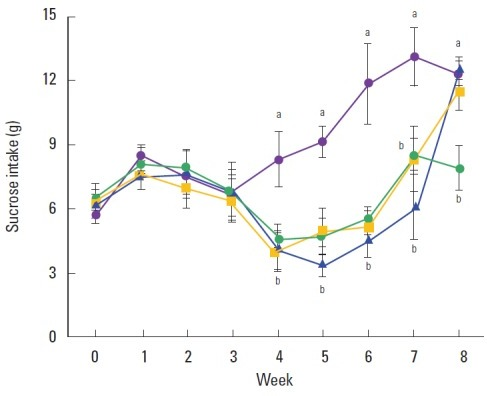 Effect of exercise on sucrose intake. () Control group, () chronic mild stress (CMS)-induced depression group, () CMS-induced depression and exercise group, () CMS-induced depression and fluoxetine-treated group. Letters (a, b) mean statistical significance P<0.05.
