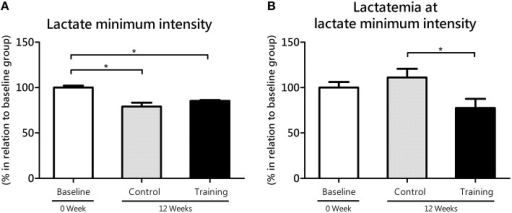 The lactate minimum intensity (A) relative to the animal's body mass (aerobic parameter) and blood lactate levels (lactatemia) at this intensity (B) for the control and training exercise groups. The data (mean ± SEM) are relative (%) to baseline group, which has been set at 100%. Newman-Keuls post-hoc test was used to locate group's difference. N = 7–10 animals per group. Sig. diff. *P < 0.05.
