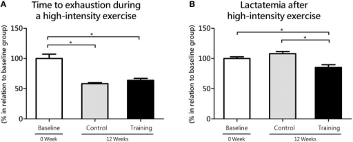 Time to exhaustion during high-intensity exercise (anaerobic parameter, 2nd bout of hyperlactatemia induction at the lactate mininum test; A) and its responses on blood lactate levels (lactatemia after 9 min of the anaerobic exercise; B) for the control and training exercise groups. The data (mean ± SEM) are relative (%) to baseline group, which has been set at 100%. Newman-Keuls post-hoc test was used to locate group's difference. N = 8 –10 animals per group. Sig. diff. *p < 0.05.