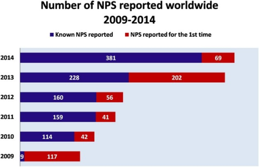 Number of NPS reported worldwide (2009–2014). Adapted from UNODC (2014a).  NPS reported for the first time  Known NPS reported.