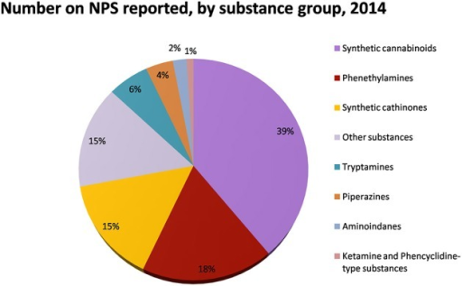 Number of NPS reported by substance group in 2014. Adapted from UNODC (2014a).