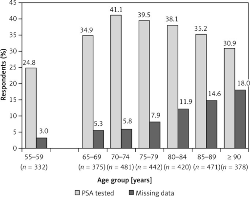 Prevalence of previous testing for PSA in elderly (n = 2567) and younger (n = 332) men in the PolSenior study