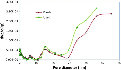 Pore diameter distribution of the fresh and used algae–Mo particles