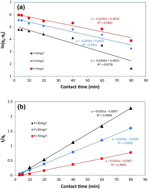 Kinetic models of a pseudo-first-order model, b pseudo-second-order model (adsorbent dose 10 g/L, pH 5)