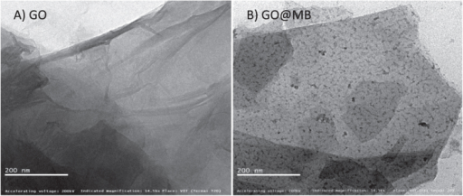 Transmission Electron Microscope images of GO (A) and MB surface confined GO (B).