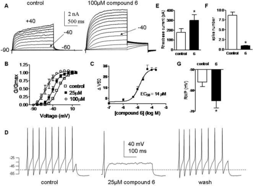 Compound 6 enhances Kv7.2/3 currents and inhibits firing of peripheral DRG neurons.(A) Representative traces recorded from the same CHO cell before (left panel) and after (right panel) external application 100 µM compound 6. The membrane potential was stepped from −90 mV (holding potential) to +40 mV for 1.5 s pulse duration in 10mV increments, followed by a repolarizing step to −60 mV. (B) The normalized conductance (G/Gmax) was plotted as a function of the test voltages, for control (open squares), 25 µM (solid squares) and 100 µM (empty circles) compound 6-treated cells. The activation curves were fitted using one Boltzmann function (n = 5). (C) The potency of compound 6 was determined by the extent of left-shift (ΔV50), plotted as a function of compound 6 concentration and fitted by a sigmoidal function yielding an EC50 value of 14±2 µM (n = 5). (D) Representative rat DRG spiking discharge, evoked by a squared depolarizing current pulse (100 pA for 400 msec) before (control), during exposure to 25 µM compound 6 and after washout (wash). (E) Rheobase current necessary to inject (2 ms) into DRG neurons to evoke a solitary spike in the absence and presence of 25 µM compound 6 (n = 8; * p<0.01). (F) Number of spikes evoked by injecting squared depolarizing current pulses (75–200 pA for 400 ms) in DRG neurons in the absence and presence of 25 µM compound 6 (n = 12; * p<0.01). (G) Resting membrane potential of DRG neurons before (control) and following exposure to 25 µM compound 6 (n = 7; * p<0.01).