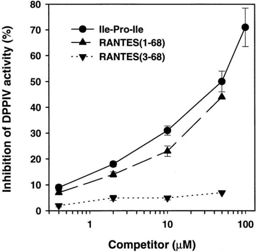 Competitive inhibition of DPPIV by RANTES(1–68). Colorimetric DPPIV enzyme assay was performed using human placental  DPPIV and the Gly-Pro-pNA substrate, in the presence or absence of the  test competitors Ile-Pro-Ile, RANTES(1–68), or RANTES(3–68); the  competitor concentration is indicated on the horizontal axis. Data are  means ± SEM (n = 3), except for the highest concentration of  RANTES(1–68) and RANTES(3–68), for which only one sample was  assayed in order to conserve material. Similar results were obtained in a  repeat experiment.