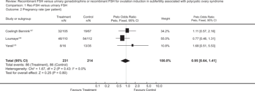 Meta-analysis of randomized trials of hMG versus rFSH for the outcome of pregnancy rate per patient in women undergoing ovulation induction for subfertility associated with polycystic ovarian syndrome. Bayram N, van Wely M, van Der Veen F. Recombinant FSH versus urinary gonadotrophins or recombinant FSH for ovulation induction in subfertility associated with polycystic ovary syndrome. Cochrane Database Syst Rev. 2001;2(2):CD002121.128 Copyright © Cochrane Collaboration, reproduced with permission.Abbreviations: HMG, human menopausal gonadotropin; RFSH, recombinant follicle stimulating hormone.