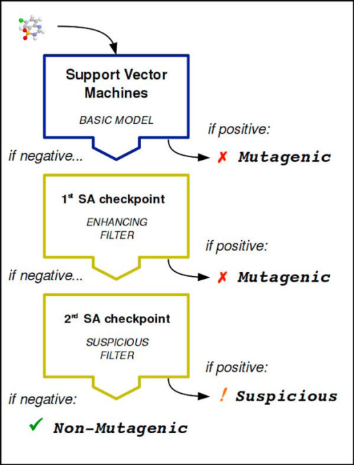 The architecture of the integrated mutagenicity model: cascading filters.