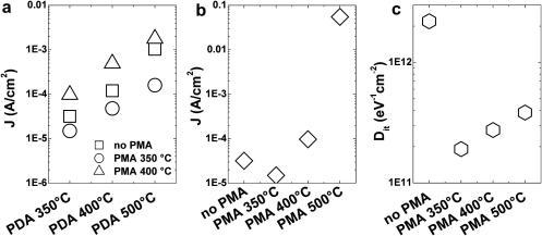 Leakage current density obtained from MOS capacitors. In (a) different PDA treatments are performed but same PMA treatments are applied. In (b) the PDA is applied at 350 °C but different PMA treatments are performed. From (c) the interface trap density can be found comparing these respective PMA treatments.