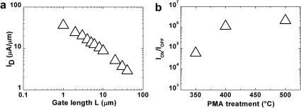 Dependence of the drain current (a) on the transistor gate length for a PMA performed at 500 °C and measured ION/IOFF current ratio (b), dependent on the PMA temperature treatment of p-type SB-MOSFET devices with a 7 nm La2O3/ZrO2 gate dielectric, whereat a PDA at 350 °C is applied. L/W = 4/100 μm.