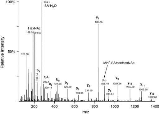 Q-TOF CID spectrum of m/z 815.73 (3+). The peptide sequence can be deduced as AVGAQVLESTPPPHVMR; site of the SAGalGalNAc modification cannot be determined. The identity of the sugar units also cannot be determined from the CID data, but only from the lectin specificity