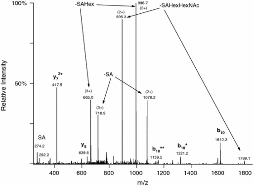 Linear ion trap CID spectrum of the same glycopeptide AVGAQVLESTPPPHVMR modified with SAGalGalNAc as in Fig. 1. Precursor ion was at m/z 815.7307(3+). The abundant peptide fragments in the spectrum were formed by cleavage N-terminal to the first Pro residue. The glycosylated half of the structure (b10) can be observed with the sugar attached as well as partially or completely deglycosylated—the number of asterisks indicates the number of carbohydrate units lost
