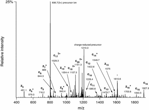 Linear ion trap ETD spectrum of m/z 806.3813 (3+) acquired during the analysis of the partially deglycosylated mixture. The corresponding structure was identified as 159IALPT(GalNAc)QDPATHGGAS(GalNAc)SKASSD179 of insulin-like growth factor 2. Asterisks indicate c − 1• and z + 1 ions. The ion at m/z 1610 is the charge-reduced ion for a 2+ ion within the precursor selection window