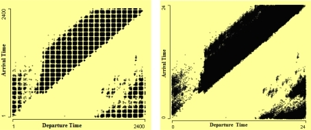 "Scatterplots of arrival time by departure time. The departure and arrival times in ""hhmm"" format in scatterplot on the left show consistent gaps in the data which make a regular square pattern. The scatterplot on the right is drawn after converting times into numeric format, which removes the fake pattern that is visible in the left plot."
