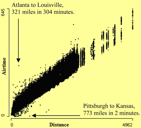 Scatterplot of airtime by distance. It shows some very fast and some very slow flights.