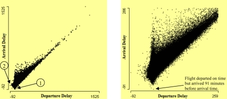 Scatterplot of arrival delay by departure delay on the left. It shows many flights have much more arrival delay than departure delay. A few flights are delayed but arrived earlier than arrival time. The right-hand plot presents a zoom of lower left corner of left plot.