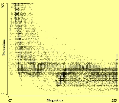 Scatterplot of Potassium by Magnetics.