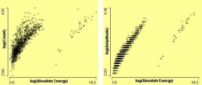 On the left, a scatterplot of Counts by AbsoluteEnergy, and on the right, scatterplot of Amplitude by AbsoluteEnergy, after log transformations.