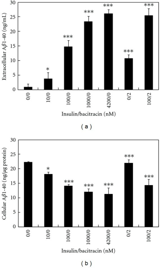 The effect of insulin and bacitracin on the level of extracellular and intracellular Aβ1-40. APP-transfected N2a cells were treated with indicated concentrations of insulin and bacitracin for 20 h. The level of extracellular (a) and intracellular (b) Aβ1-40 was determined by ELISA. Results are means ± SD from three independent experiments. Significant differences between control and treated cells are indicated by *P < 0.05, ***P < 0.001.