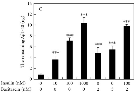 The effect of insulin and bacitracin on Aβ1-40 degradation in the N2a-conditioned medium. Aβ1-40 (10 ng) were incubated in the N2a-conditioned medium with indicated concentrations of insulin and bacitracin, at 37°C for 16 h. The level of remaining Aβ1-40 was determined by ELISA. Results are means ± SD from three independent experiments. Significant differences between control and FM fractions-treated cells are indicated by ***P < 0.001.