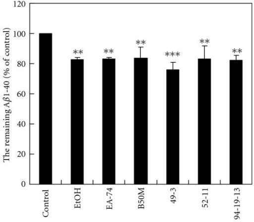 The effects of the fractions and flavonoids of F. macrophylla on Aβ1-40 degradation in the N2a-conditioned medium. Aβ1-40 (10 ng) were incubated in the N2a-conditioned medium with 100 nM insulin and the fractions and flavonoids of F. macrophylla at NTC, 37°C for 20 h. The level of remaining Aβ1-40 was determined by ELISA. Results are means ± SD from three independent experiments. Significant differences between control and the treated cells are indicated by **P < 0.01, ***P < 0.001.