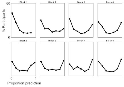 The percentage of participants (from all 11 G-scoresequences) that exhibit reactive (proportion prediction = 0) orpredictive (proportion prediction = 1) response modes across48-position sequences divided into eight blocks. (Note that Block 1shows 6 bins because Block 7 contained no participants. This 0 wasincluded in the analysis, however.)