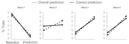The distribution of trials in correct predictions (black line) andany predictive movement at all (dotted line). As seen in Block 2,overall prediction represents a larger proportion of the trials(approximately 70%) than correct prediction by itself (50%). Inother blocks, prediction and correct prediction overlap closely.