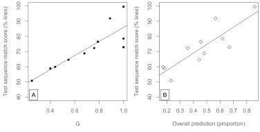 Panel A. Test sequence match score (%) as a function ofG, with means grouped by stimulus condition.Panel B. Using the same stimulus list means, the match score as afunction of predictiveness.