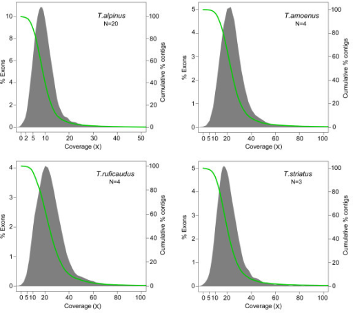 Sequence coverage of target exons enriched in the four chipmunk species. The columns show the distribution of average base coverage per exon. Coverage is shown on the X-axis, binned percentage of exons at each coverage on the Y-axis (left). The green line and right Y-axis show the cumulative coverage as a percent of total exons.