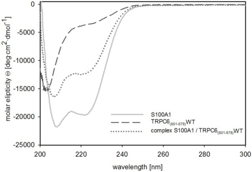 Circular dichroism spectroscopy measurement of TRPC6(801–878)WT, S100A1 and the complex of S100A1 and TRPC6 (801–878)WT.Examples of CD spectra of TRPC6(801–878)WT, S100A1 and the complex of S100A1 and TRPC6 (801–878)WT expressed as a molar elipticity Q (deg·cm2·dmol–1) per residue.