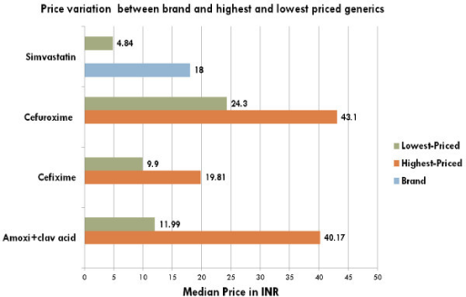 Price variation for selected medicines for brand, highest and lowest-priced generics available at private sector. Note: INR = Indian Rupees.