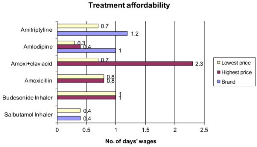 Treatment affordability for depression, hypertension, acute respiratory infection and asthma treatment in private medicine outlets. Note: No. of days' wages of lowest-paid government worker who earns Indian Rupees 247 (USD $5.5) per day.
