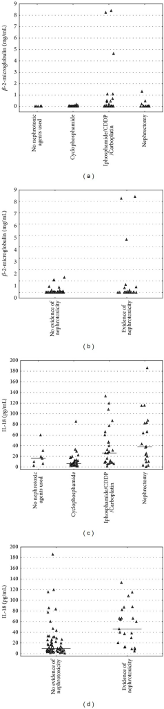 (a) Concentrations of beta-2 microglobulin depending on treatment modality. (b) Concentrations of beta-2 microglobulin depending on clinical evidence of nephrotoxicity. (c) Concentrations of IL-18 depending on treatment modality. (d) Concentrations of IL-18 depending on clinical evidence of nephrotoxicity.